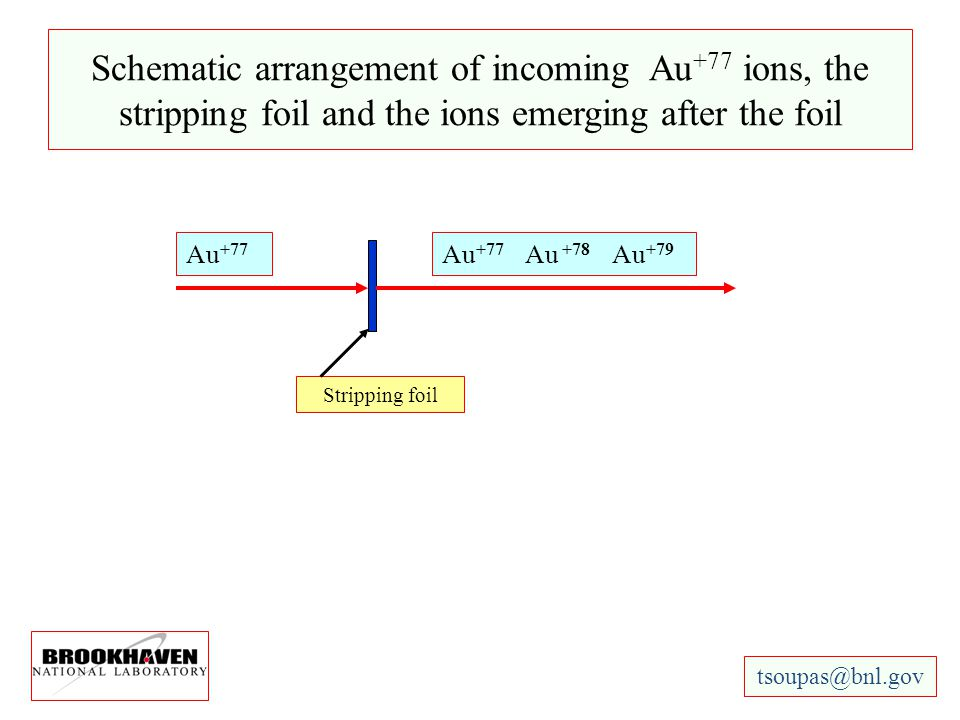 Schematic arrangement of incoming Au +77 ions, the stripping foil and the ions emerging after the foil Stripping foil Au +77 Au +77 Au +78 Au +79 tsou