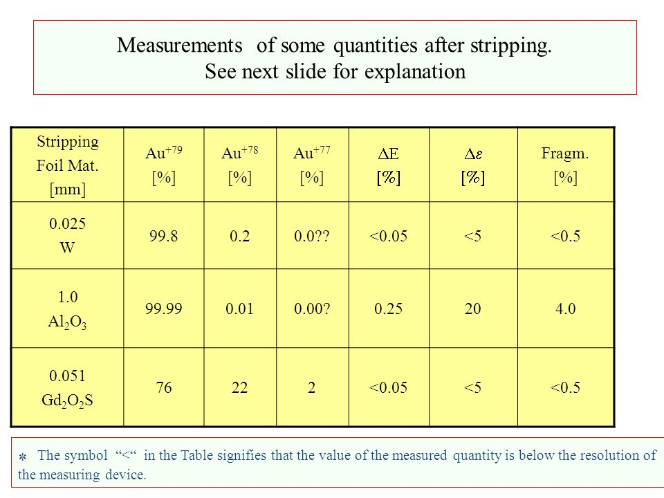 Measurements of some quantities after stripping. See next slide for explanation Stripping Foil Mat.