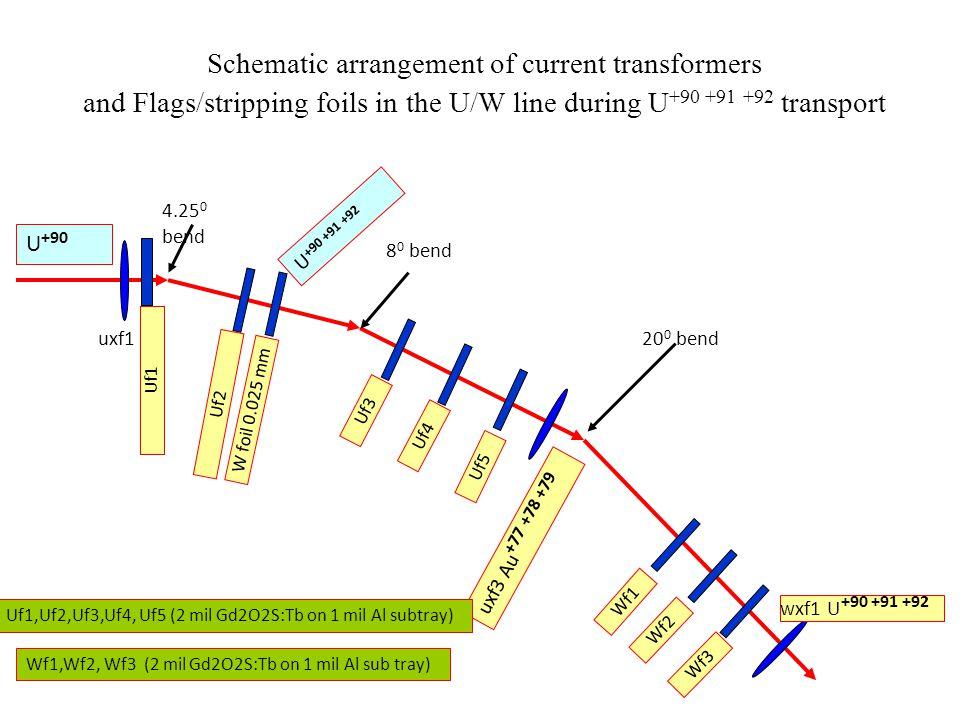 Schematic arrangement of current transformers and Flags/stripping foils in the U/W line during U +90 +91 +92 transport 4.25 0 bend uxf1 Uf2 uxf3 Au +77 +78 +79 8 0 bend 20 0 bend U +90 U +90 +91 +92 wxf1 U +90 +91 +92 W foil 0.025 mm Uf3 Uf4 Uf5 Wf1 Wf2 Wf3 Uf1,Uf2,Uf3,Uf4, Uf5 (2 mil Gd2O2S:Tb on 1 mil Al subtray) Wf1,Wf2, Wf3 (2 mil Gd2O2S:Tb on 1 mil Al sub tray) Uf1