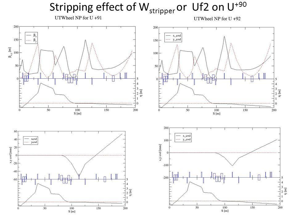 Stripping effect of W stripper or Uf2 on U +90
