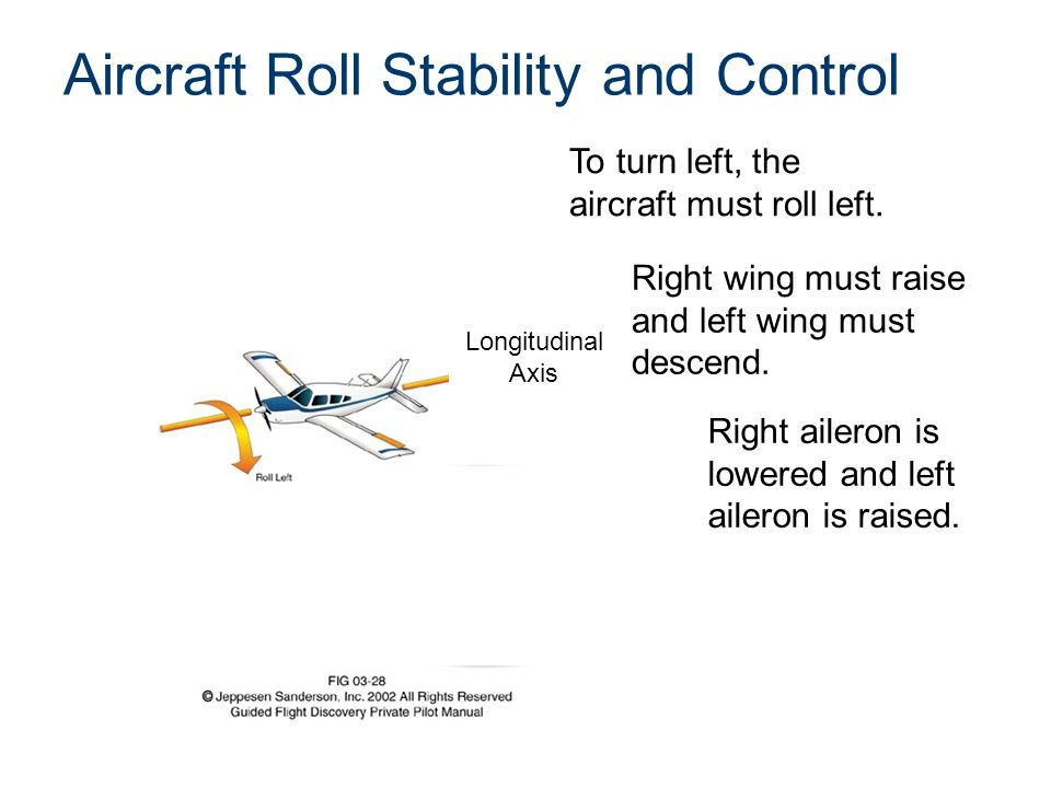 Flight Controls that Cause Ailerons and Flaps to Move Yoke rotated left Left wing shown Left aileron raises Right aileron lowers Left and right flaps lower Flaps lever lowered