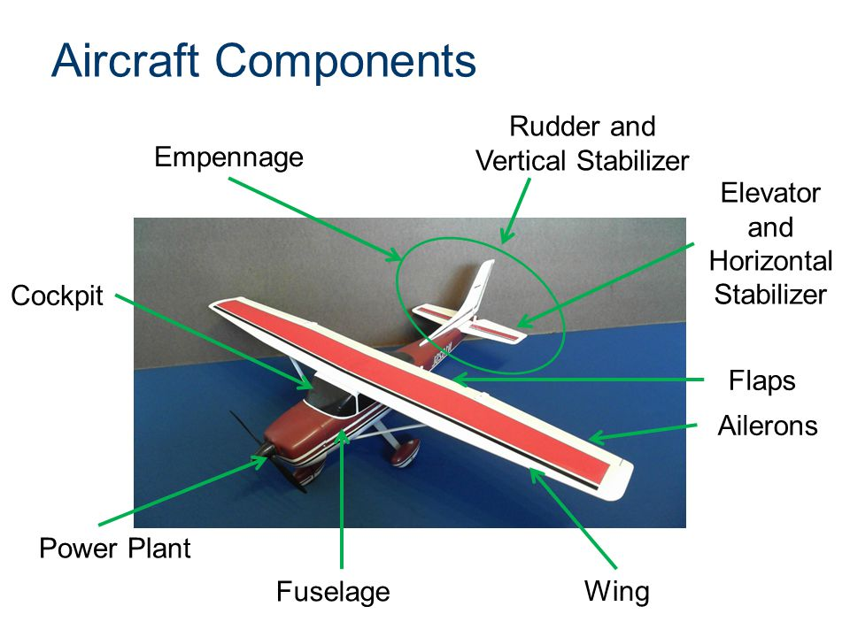 Aircraft Components Empennage Fuselage Elevator (No horizontal stabilizer) Rudder (No vertical stabilizer) Wing (No ailerons or flaps) Power Plant Cockpit