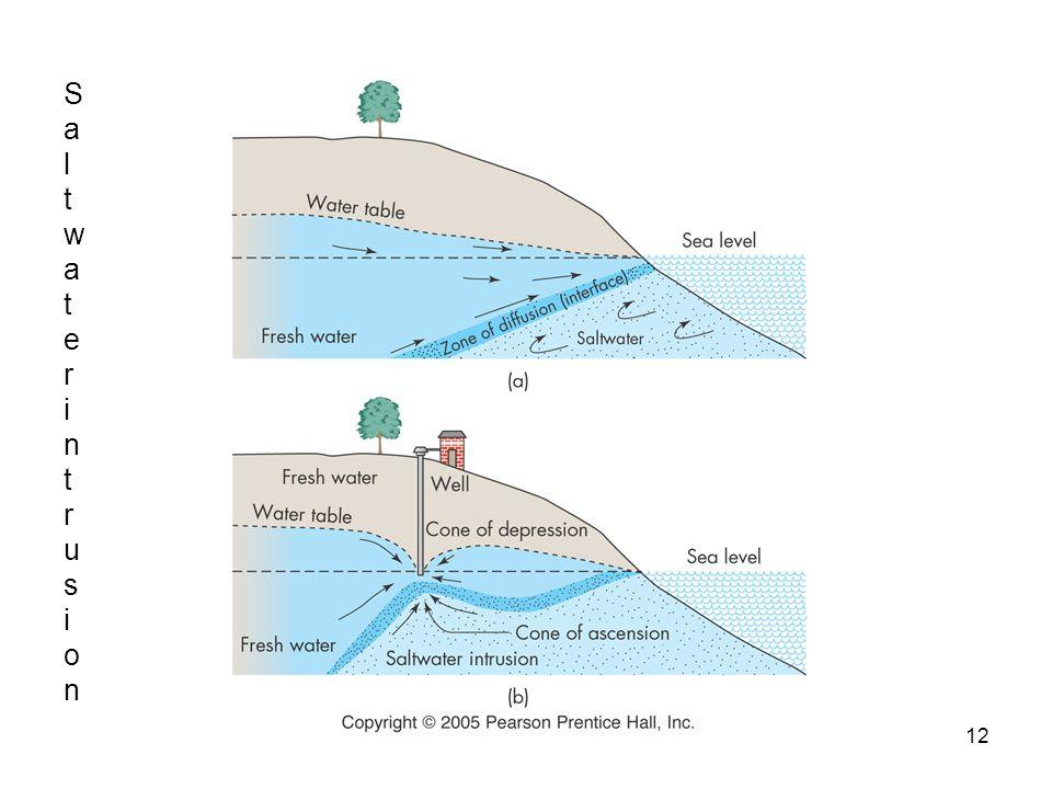 12 SaltwaterintrusionSaltwaterintrusion