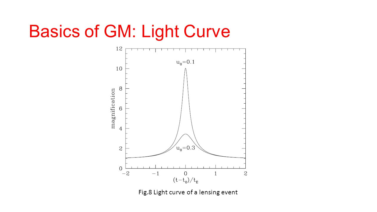 Basics of GM: Light Curve Fig.8 Light curve of a lensing event