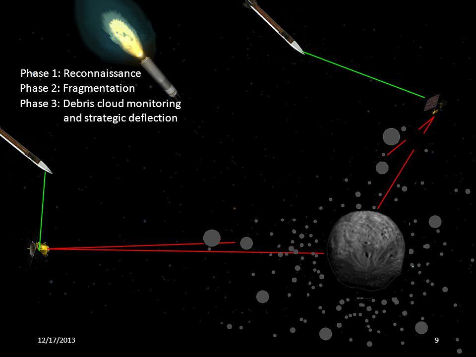 12/17/20139 Phase 1: Reconnaissance Phase 2: Fragmentation Phase 3: Debris cloud monitoring and strategic deflection