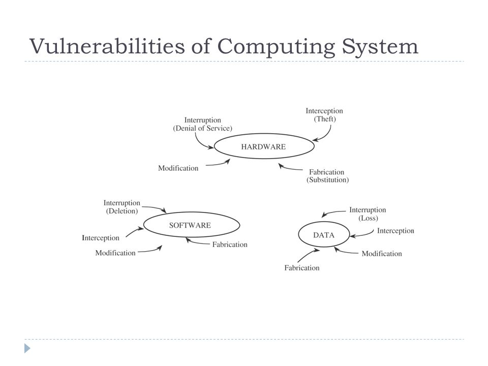 Vulnerabilities of Computing System