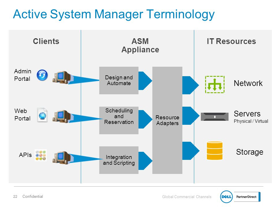 Global Commercial Channels Dell Active System Manager 7.0 Workload Management Define workload with ASM 7.0 and apply to infrastructure pool Infrastructure Pool Confidential 23