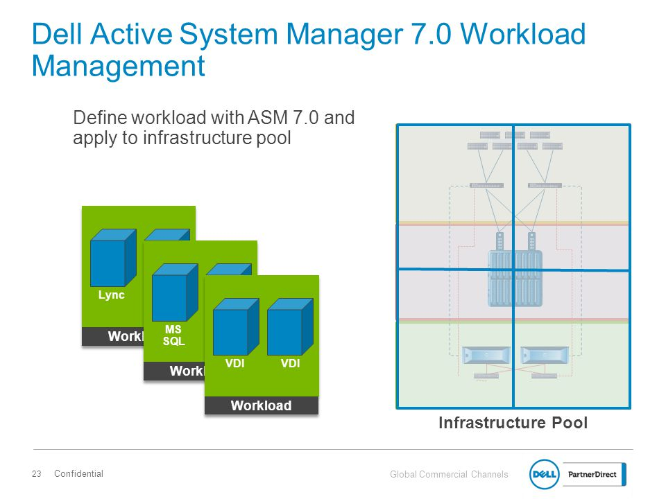 Global Commercial Channels Dell Active System Manager 7.0 Demo