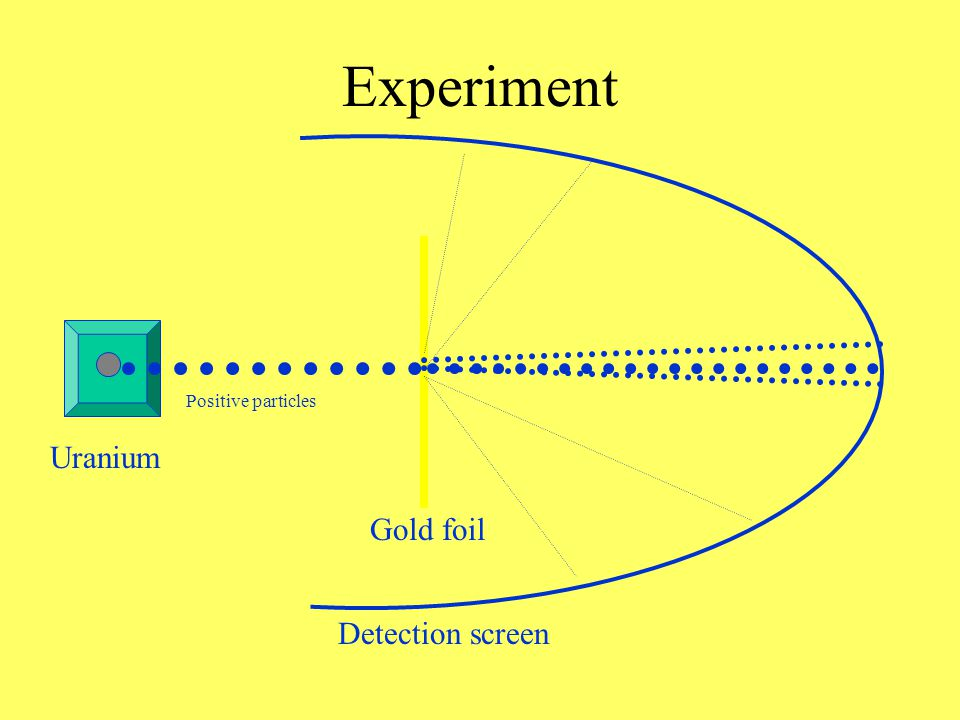 Ernest Rutherford 1911 Performed the famous gold foil experiment Hypothosis: –If Thomson was correct and atoms contained only diffuse positive charge then… –Most of these heavy positive particles should go right through, right?