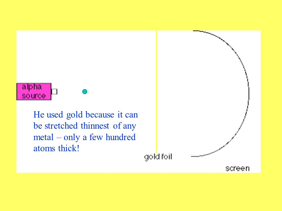 Rutherford shoots alpha particles at a thin sheet of gold foil.