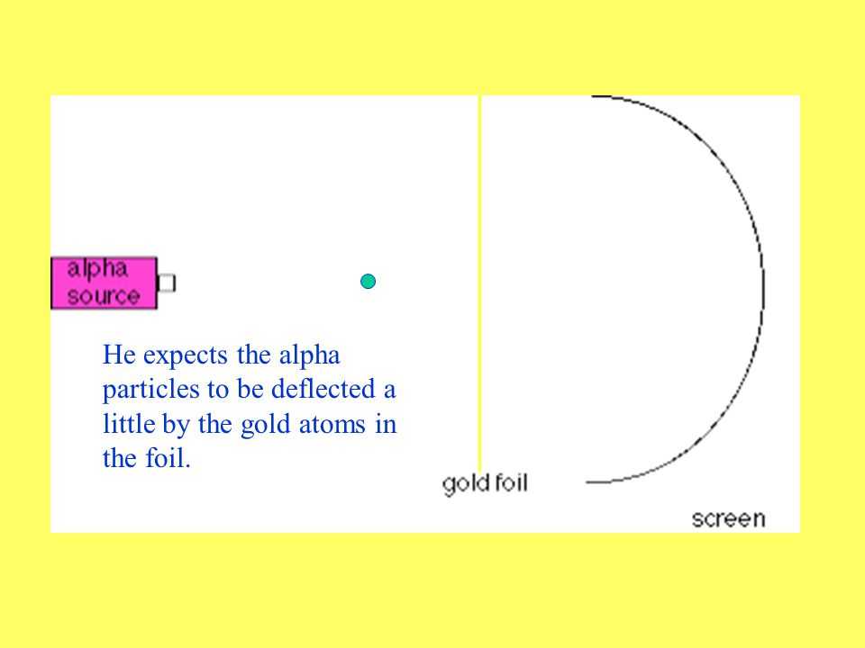 He used gold because it can be stretched thinnest of any metal – only a few hundred atoms thick!