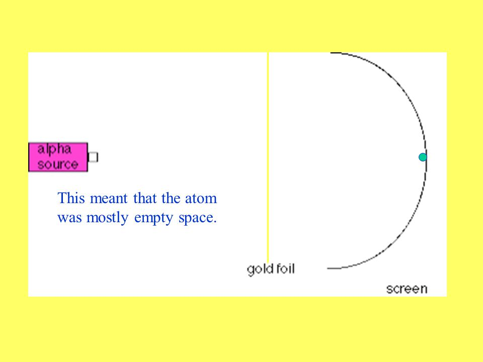 Instead, 99% of the alpha particles go right through the gold as if nothing was there.