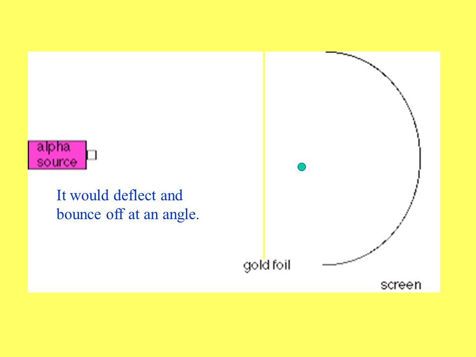 But once in a while, an alpha particle would NOT go straight through the gold.