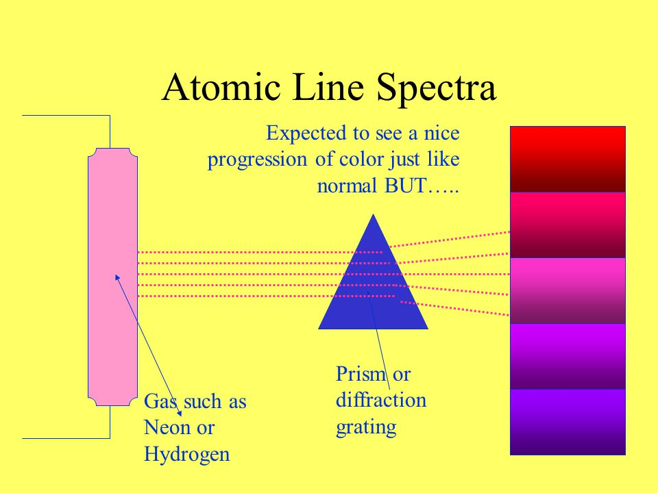 Niels Bohr - 1913 Used the Atomic Emission Spectrum to explain electrons in atoms.