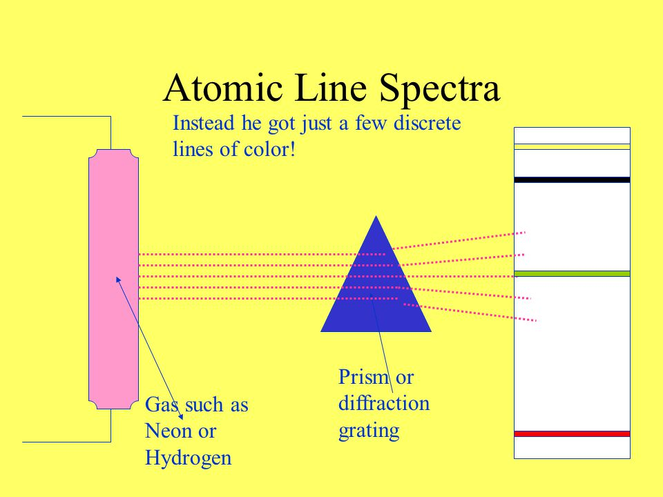Atomic Line Spectra Gas such as Neon or Hydrogen Prism or diffraction grating Expected to see a nice progression of color just like normal BUT…..