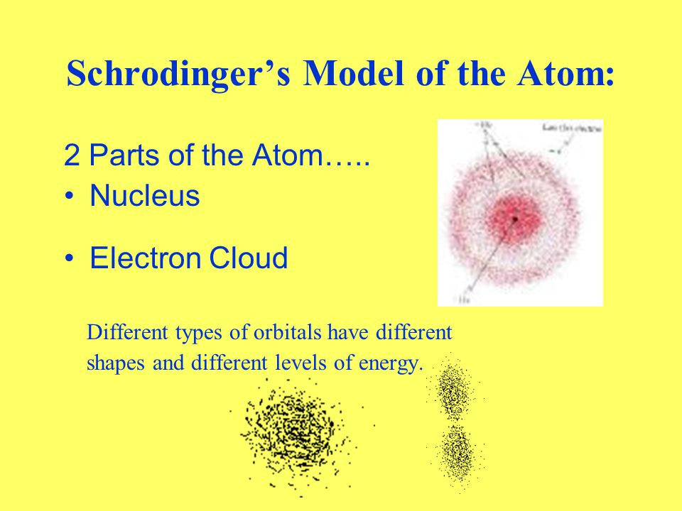 Erwin Schrodinger 1926 Used mathematical equations to study electrons. Equation gives regions around the nucleus where electrons are likely to be foun