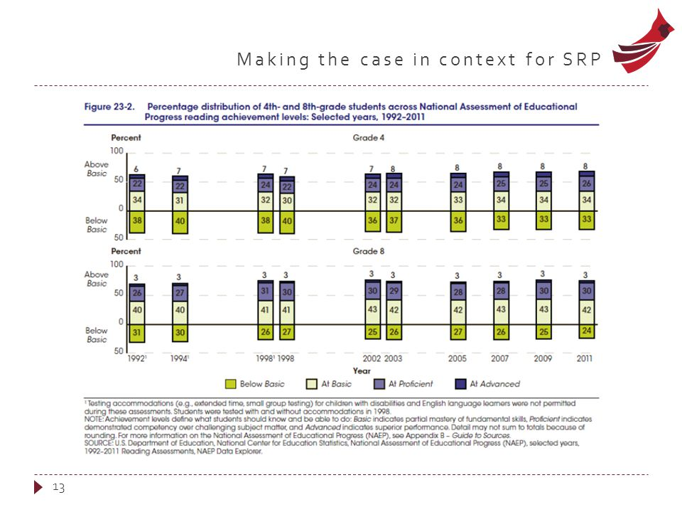 Making the case in context for SRP 13