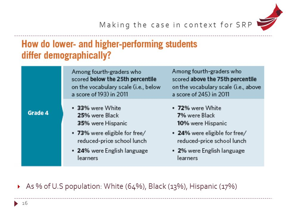 Making the case in context for SRP 16  As % of U.S population: White (64%), Black (13%), Hispanic (17%)