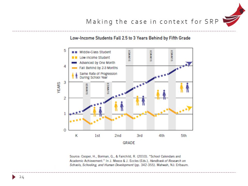 Making the case in context for SRP 24