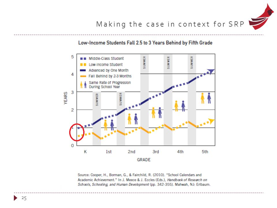 Making the case in context for SRP 25