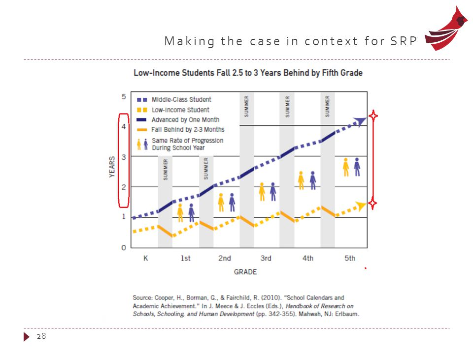 Making the case in context for SRP 28