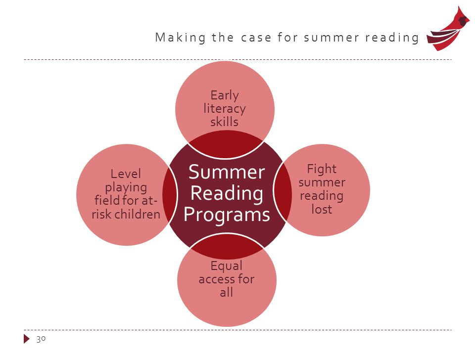 Making the case for summer reading Summer Reading Programs Early literacy skills Fight summer reading lost Equal access for all Level playing field for at- risk children 30