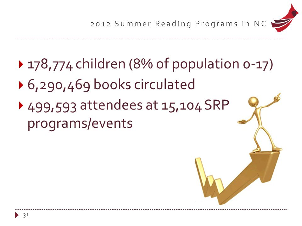 2012 Summer Reading Programs in NC  178,774 children (8% of population 0-17)  6,290,469 books circulated  499,593 attendees at 15,104 SRP programs/events 31