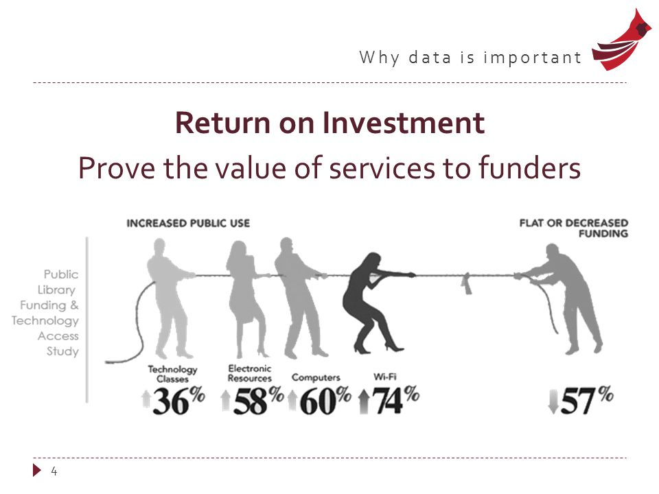 Why data is important  We understand the value of our services  Nobody else does.