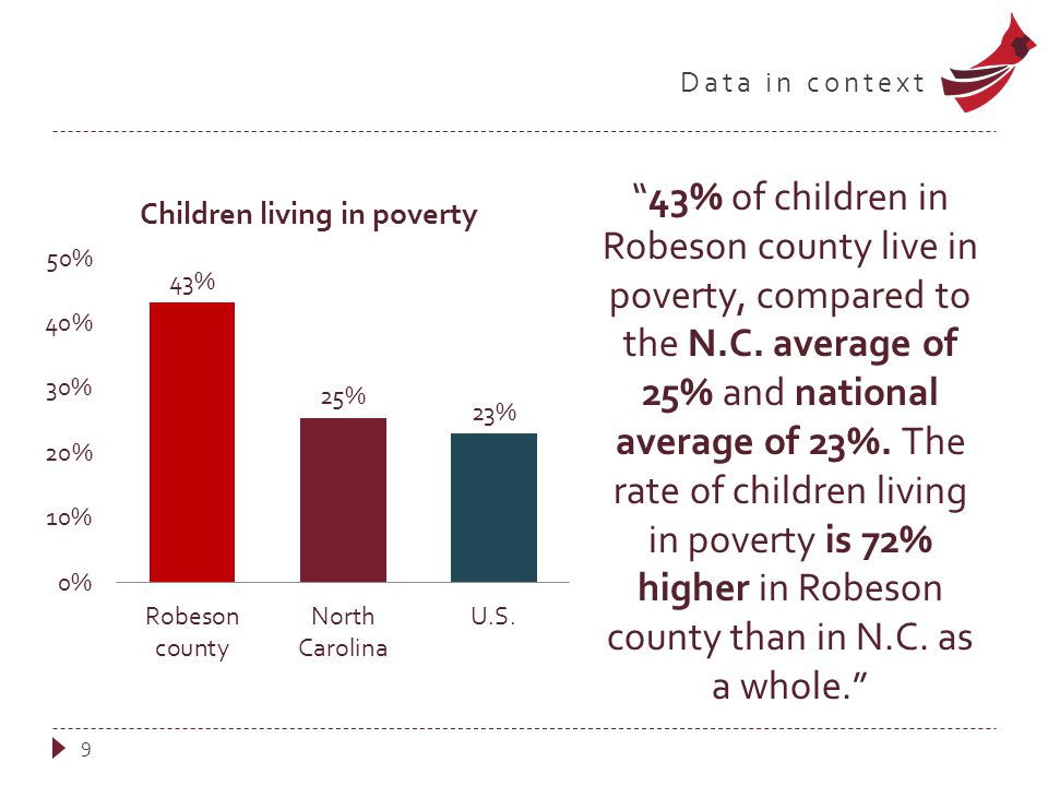 Data in context 9 43% of children in Robeson county live in poverty, compared to the N.C.