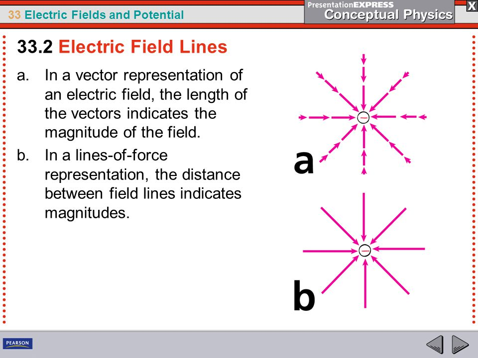 33 Electric Fields and Potential a.In a vector representation of an electric field, the length of the vectors indicates the magnitude of the field.