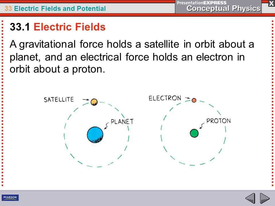 33 Electric Fields and Potential A gravitational force holds a satellite in orbit about a planet, and an electrical force holds an electron in orbit about a proton.