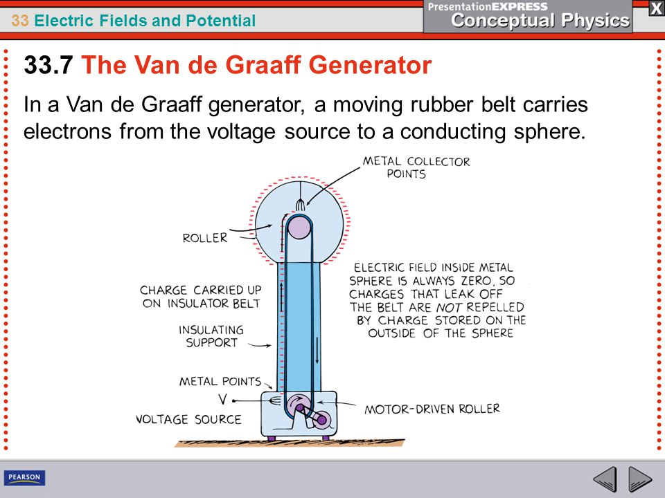 33 Electric Fields and Potential In a Van de Graaff generator, a moving rubber belt carries electrons from the voltage source to a conducting sphere.