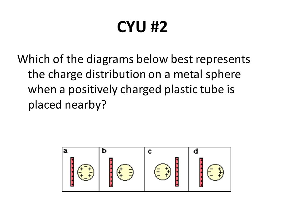 CYU #3 3.The distribution of electric charge in a H 2 O molecule is non-uniform.