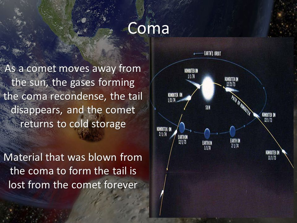 Coma As a comet moves away from the sun, the gases forming the coma recondense, the tail disappears, and the comet returns to cold storage Material th