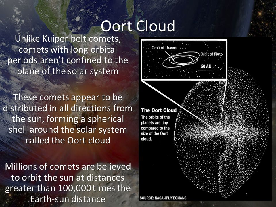 Oort Cloud Unlike Kuiper belt comets, comets with long orbital periods aren't confined to the plane of the solar system These comets appear to be dist