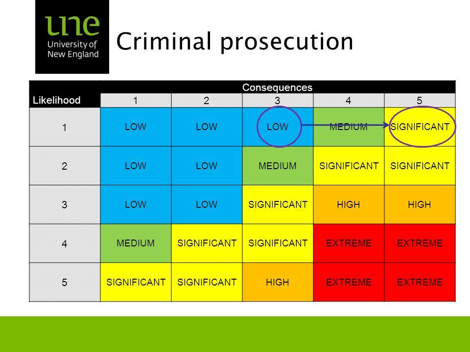Criminal prosecution Consequences Likelihood 12345 1 LOW MEDIUMSIGNIFICANT 2 LOW MEDIUMSIGNIFICANT 3 LOW SIGNIFICANTHIGH 4 MEDIUMSIGNIFICANT EXTREME 5 SIGNIFICANT HIGHEXTREME