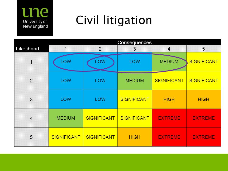 Civil litigation Consequences Likelihood 12345 1 LOW MEDIUMSIGNIFICANT 2 LOW MEDIUMSIGNIFICANT 3 LOW SIGNIFICANTHIGH 4 MEDIUMSIGNIFICANT EXTREME 5 SIGNIFICANT HIGHEXTREME
