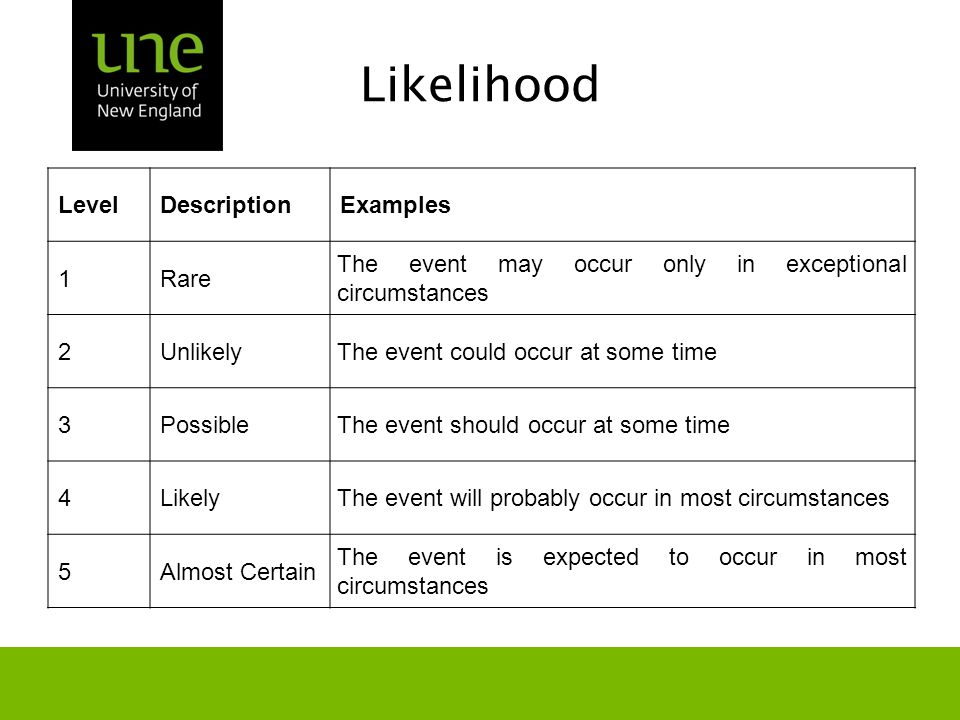 Likelihood LevelDescriptionExamples 1Rare The event may occur only in exceptional circumstances 2UnlikelyThe event could occur at some time 3PossibleThe event should occur at some time 4LikelyThe event will probably occur in most circumstances 5Almost Certain The event is expected to occur in most circumstances