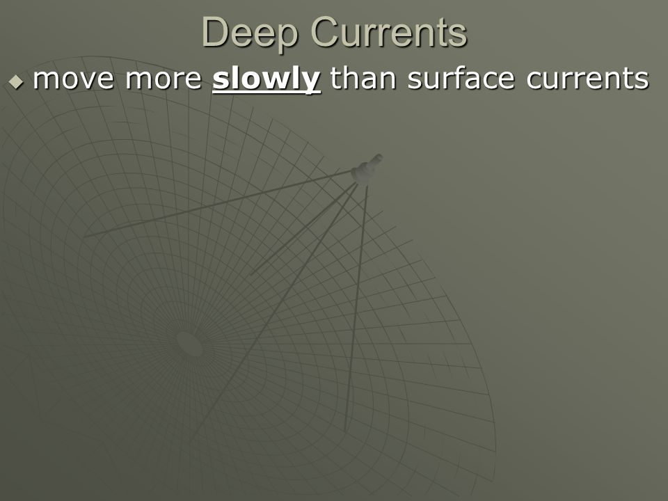 Deep Currents  move more slowly than surface currents