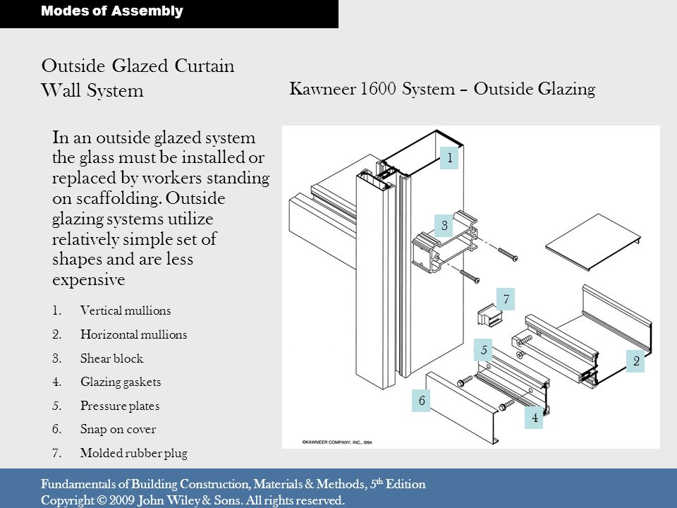 Outside Glazed Curtain Wall System Fundamentals of Building Construction, Materials & Methods, 5 th Edition Copyright © 2009 John Wiley & Sons. All ri