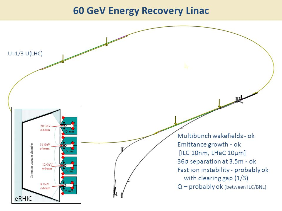 60 GeV Energy Recovery Linac Multibunch wakefields - ok Emittance growth - ok [ILC 10nm, LHeC 10μm] 36σ separation at 3.5m - ok Fast ion instability -