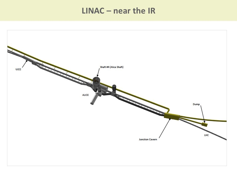 LINAC – near the IR