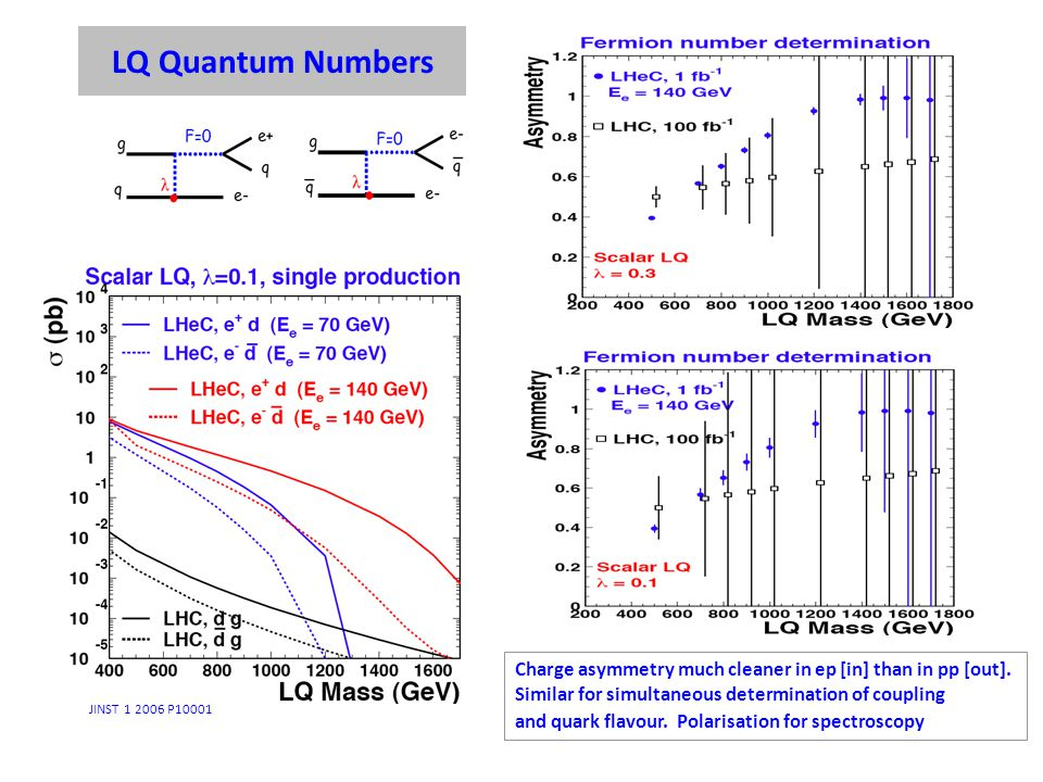 LQ Quantum Numbers Charge asymmetry much cleaner in ep [in] than in pp [out]. Similar for simultaneous determination of coupling and quark flavour. Po