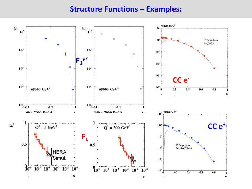 Structure Functions – Examples: CC e - CC e + FLFL F 2 γZ