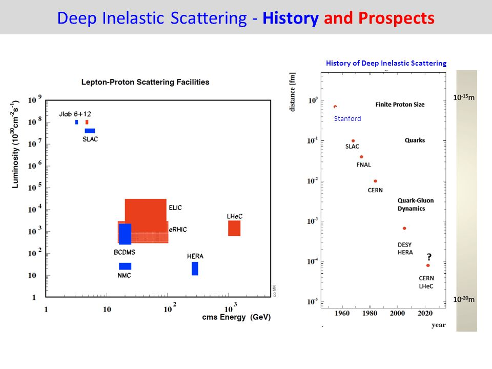 Deep Inelastic Scattering - History and Prospects History of Deep Inelastic Scattering St a nf o r d