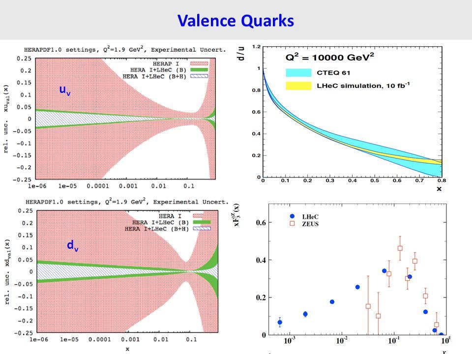 Valence Quarks uvuv dvdv