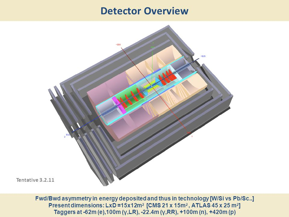 Detector Overview Fwd/Bwd asymmetry in energy deposited and thus in technology [W/Si vs Pb/Sc..] Present dimensions: LxD =15x12m 2 [CMS 21 x 15m 2, AT