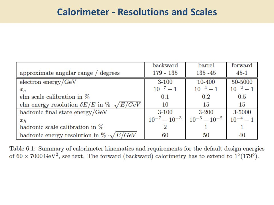 Calorimeter - Resolutions and Scales