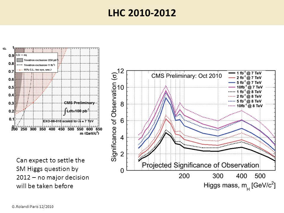 LHC 2010-2012 G.Rolandi Paris 12/2010 Can expect to settle the SM Higgs question by 2012 – no major decision will be taken before