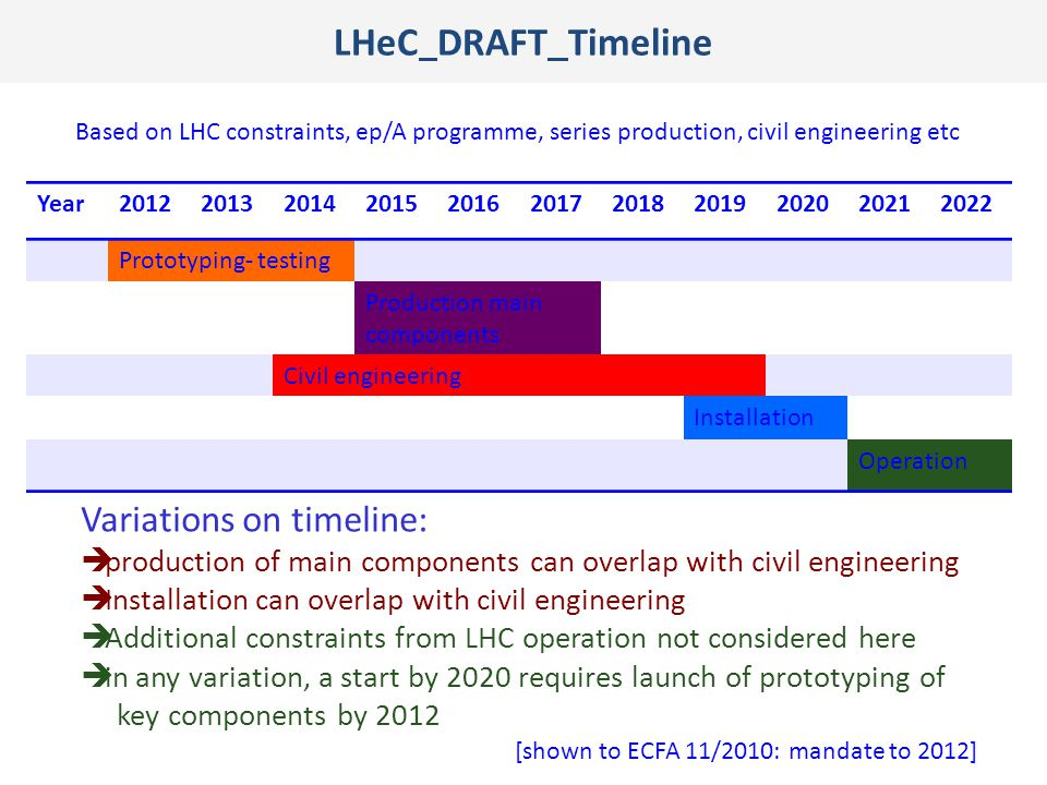 LHeC DRAFT Timeline Year20122013201420152016201720182019202020212022 Prototyping- testing Production main components Civil engineering Installation Op